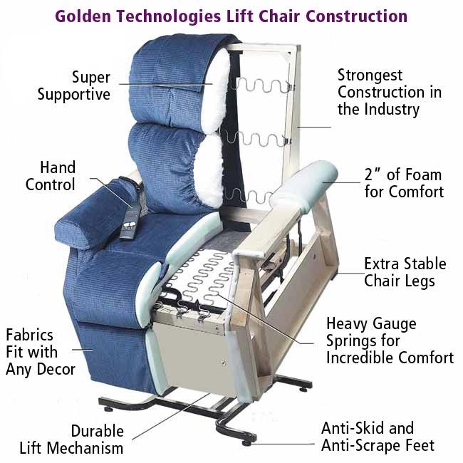 monarch pr355 3position - Recliner Lift Chairs